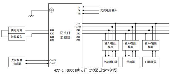 一、GST-FH-N8001防火门监控器概述   GST-FH-N8001防火门监控器是为适应工程设计的需要而开发的一款产品,GST-FH-N8001为典型的防火门监控装置,可通过输入/输出接口配接防火门电动闭门器、防火门电磁释放器、防火门电磁门吸、防火门门磁开关等装置,实现防火门打开或关闭状态的监视与控制。 二、GST-FH-N8001防火门监控器主要功能 1、具有防火门开、闭和故障状态显示功能 监控器通过接口检测电动闭门器、释放器、门磁开关等装置的反馈信号,判断防火门的打开、关闭状态,结合防火门的定义